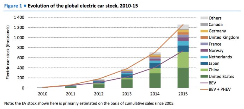 EV-growth-2010-2015-Vox